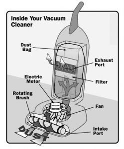diagram of vacuum cleaner